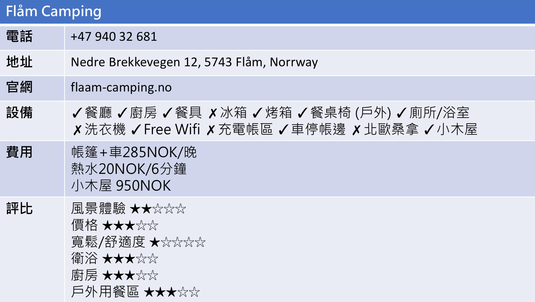 【北歐景點】Flåm 弗洛姆小鎮 — 挪威縮影的重要轉運站 (Flåm Camping與松恩峽灣渡輪介紹) 6